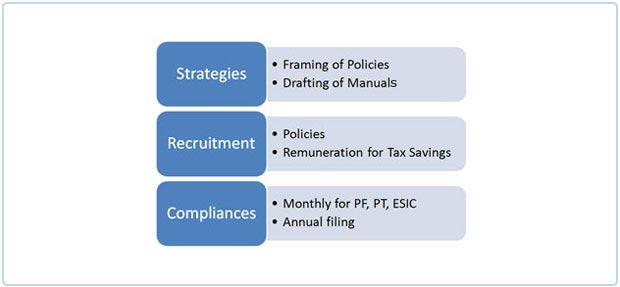 Compliance Outsourcing